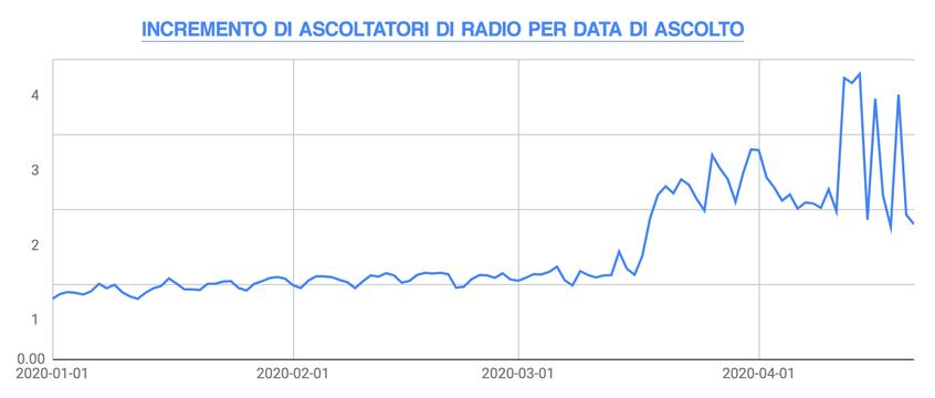 dati_ascolto_radio_COVID